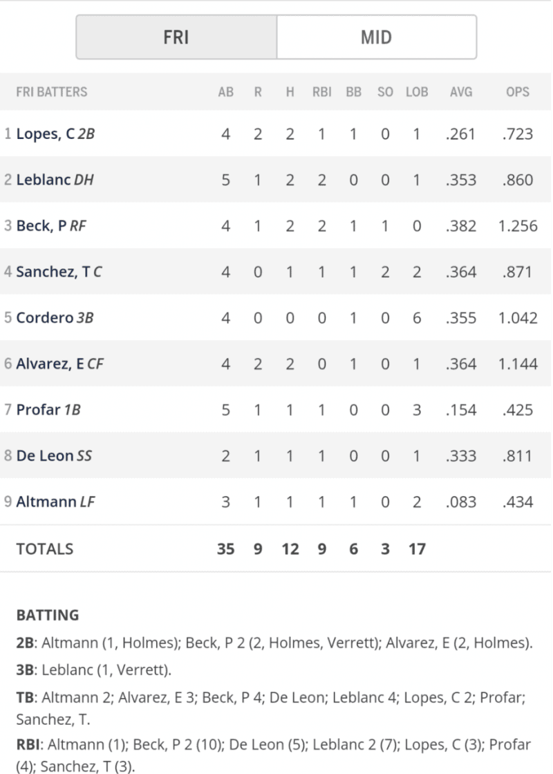 RoughRiders Box Score April 12th, 2019