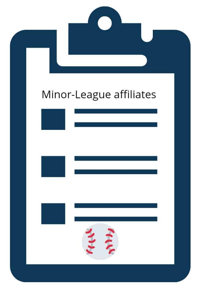 MiLB Contraction: list of Minor-League affiliates